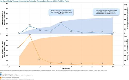Figure 4 - Daily Views and Cumulative totals for Tableau vs Rich Roll Article