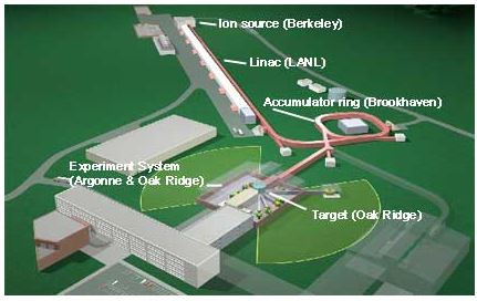 Figure 1 - The Spallation Neutron Source in Oak Ridge, TN.