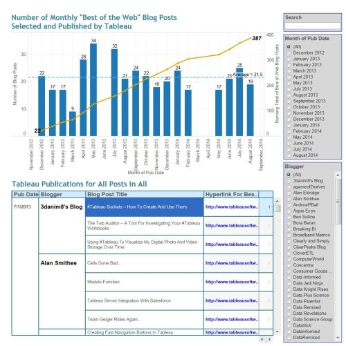 """Figure 3 - Dashboard Used to Launch Monthly """"Best of Tableau Web"""" Blog Posts."""