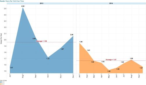 Figure 8 - Blog post views per visit over time.