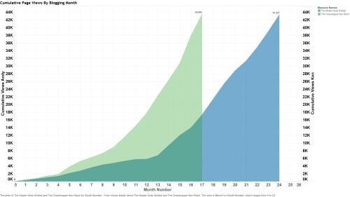 Figure 3 - Grasshopper vs Master through 24 months of blogging.