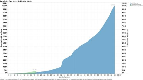 Figure 4 - Grasshopper vs Master through 64 months of blogging.