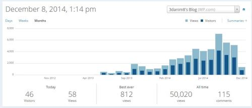 Figure 3 - The actual 50,000th read occurred on 12/8/14.