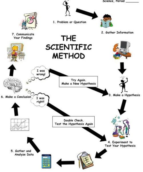 Sci_Method_Cht