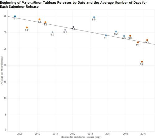 Tableau Release History Time Series