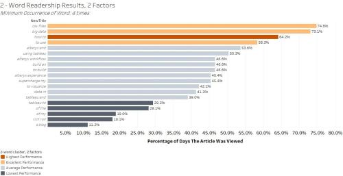2-word_readership_results, 2 factors