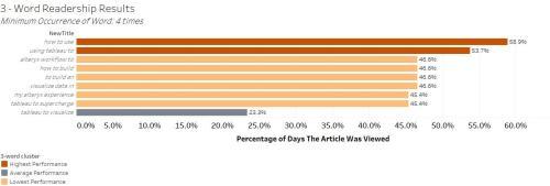 3-word_readership_results