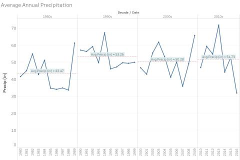 Average annual precipitation by decade