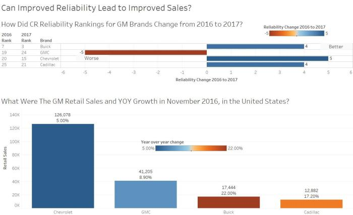 reliability_sales