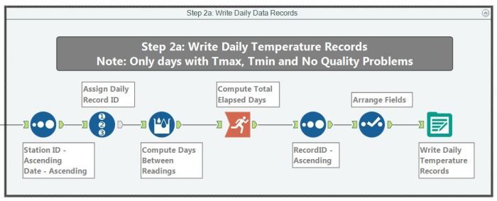 Step2a_write_daily_records