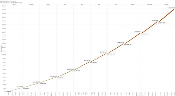 Rapid Big Data Escalation