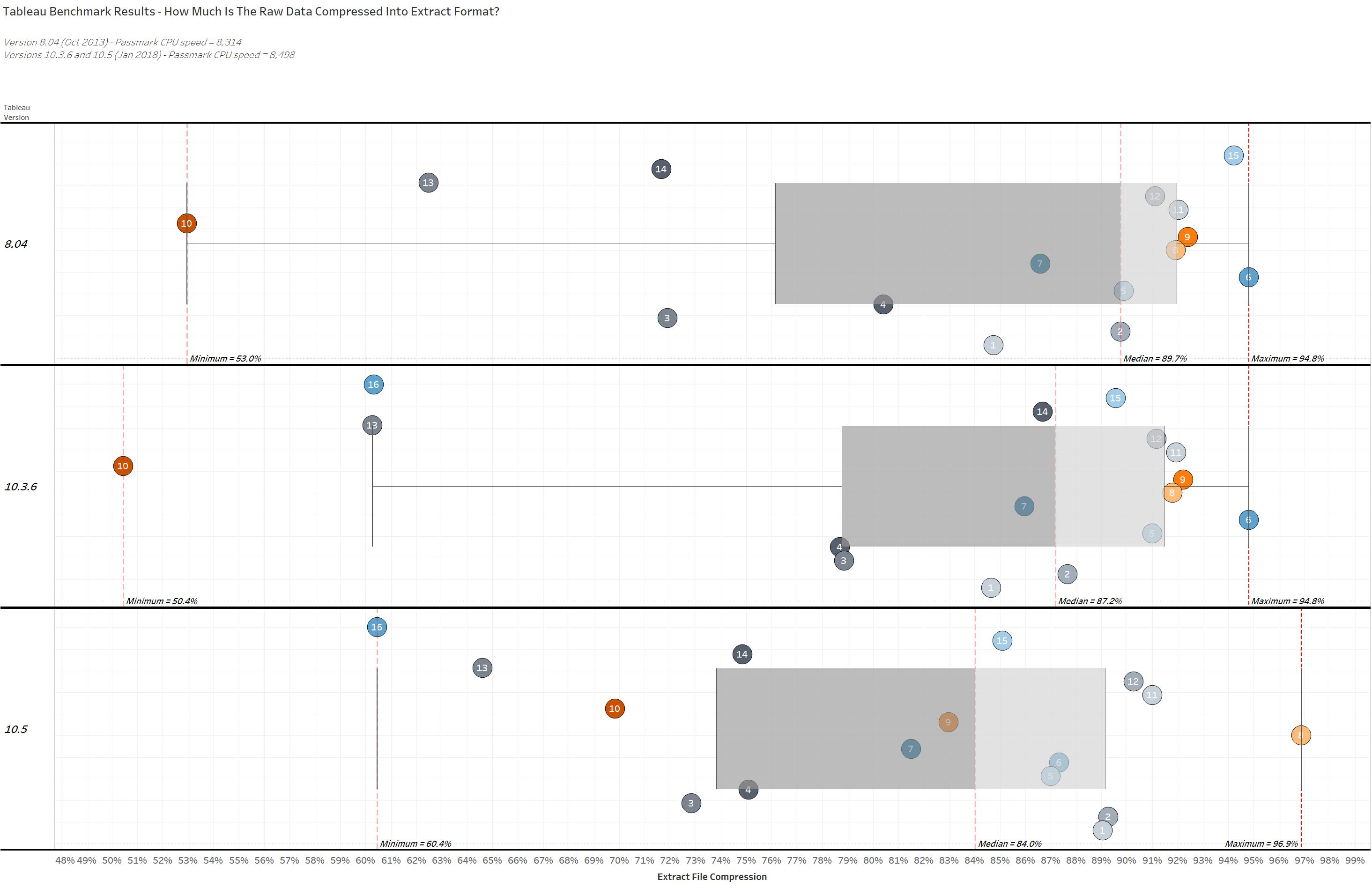 Benchmark Results of the Tableau Hyper Data Engine | Go To